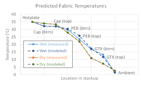 TAITherm moisture transport feature