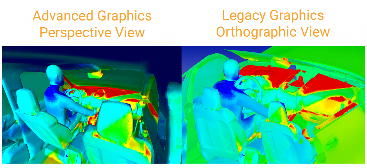 Advanced graphics perspective view versus legacy graphics